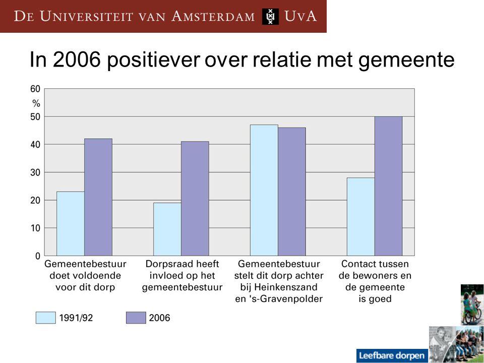 In 2006 positiever over relatie met gemeente