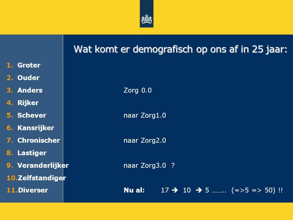 Wat komt er demografisch op ons af in 25 jaar: 1.Groter 2.Ouder 3.Anders Zorg 0.0 4.Rijker 5.Schevernaar Zorg1.0 6.Kansrijker 7.Chronischer naar Zorg2