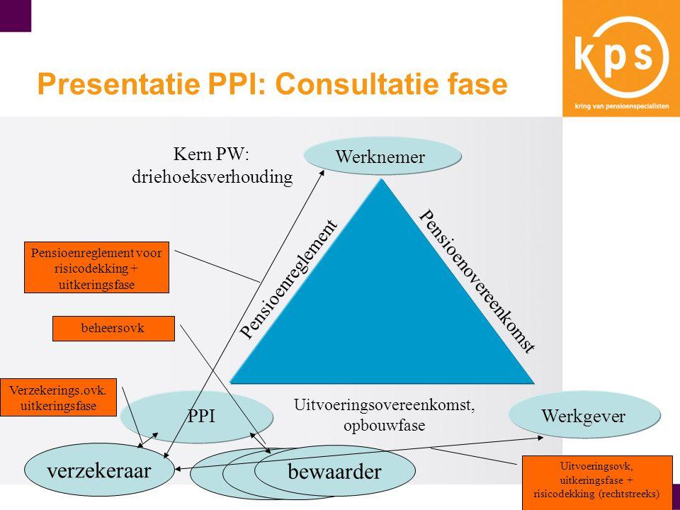 Werknemer PPIWerkgever Pensioenreglement Pensioenovereenkomst Uitvoeringsovereenkomst, opbouwfase Kern PW: driehoeksverhouding Presentatie PPI: Consultatie fase verzekeraar bewaarder beheersovk Verzekerings.ovk.