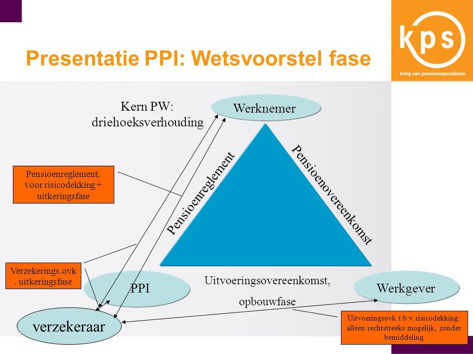 Werknemer PPIWerkgever Pensioenreglement Pensioenovereenkomst Uitvoeringsovereenkomst, opbouwfase Kern PW: driehoeksverhouding Presentatie PPI: Wetsvoorstel fase verzekeraar Verzekerings.ovk.