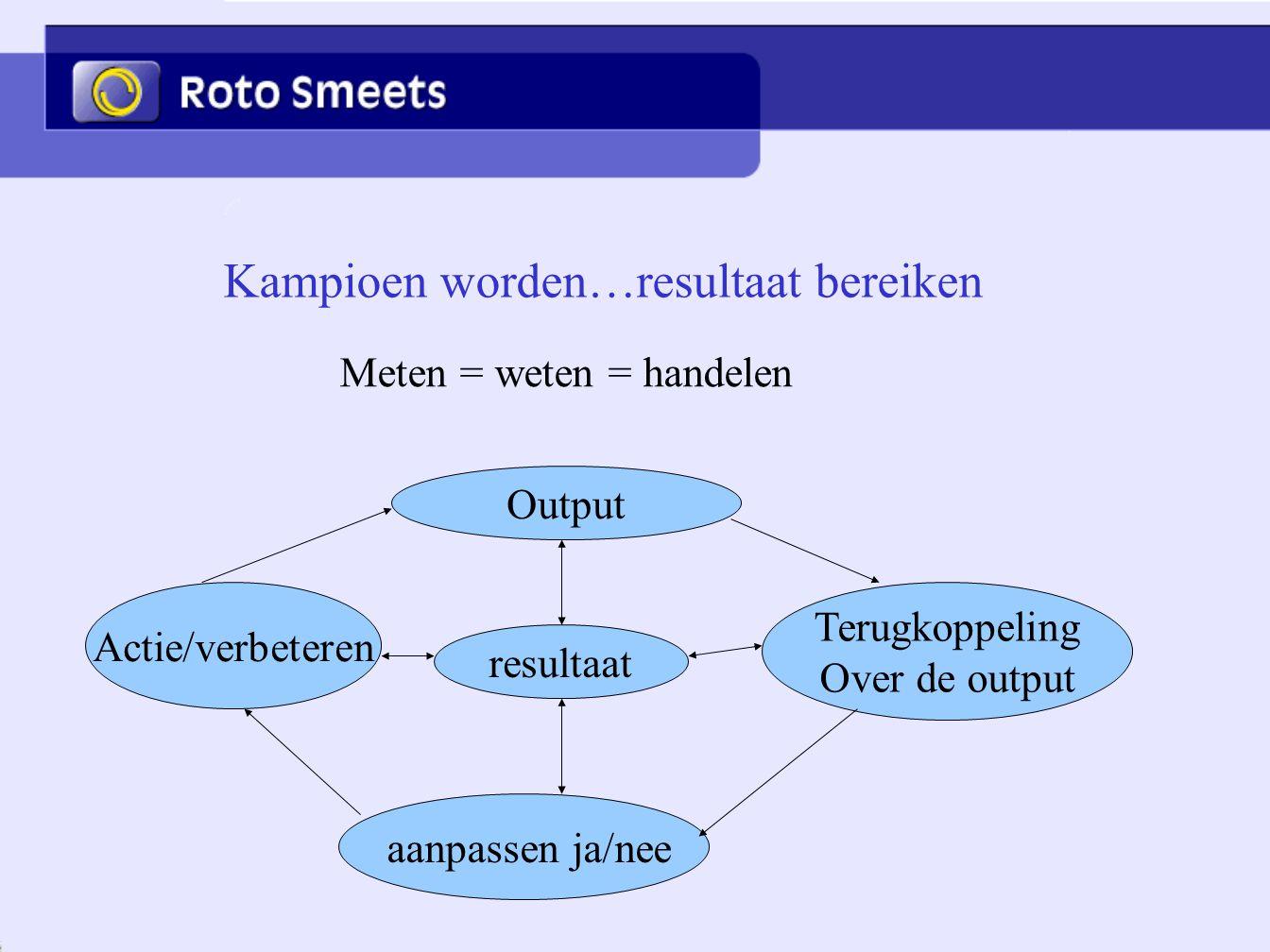 Kampioen worden…resultaat bereiken Meten = weten = handelen Output Terugkoppeling Over de output aanpassen ja/nee Actie/verbeteren resultaat