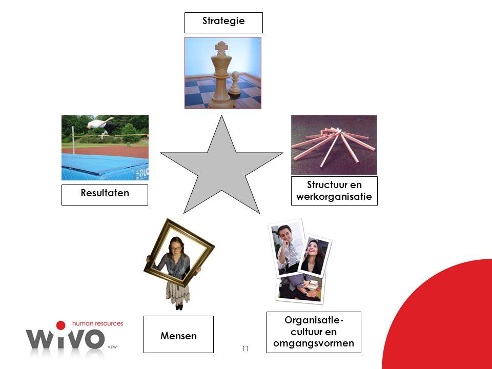 11 Strategie Structuur en werkorganisatie Organisatie- cultuur en omgangsvormen Mensen Resultaten
