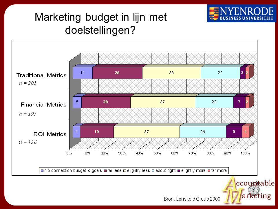 Bron: Lenskold Group 2009 Traditional metrics Financial metrics ROI metrics n = 201 n = 195 n = 136 Marketing budget in lijn met doelstellingen?