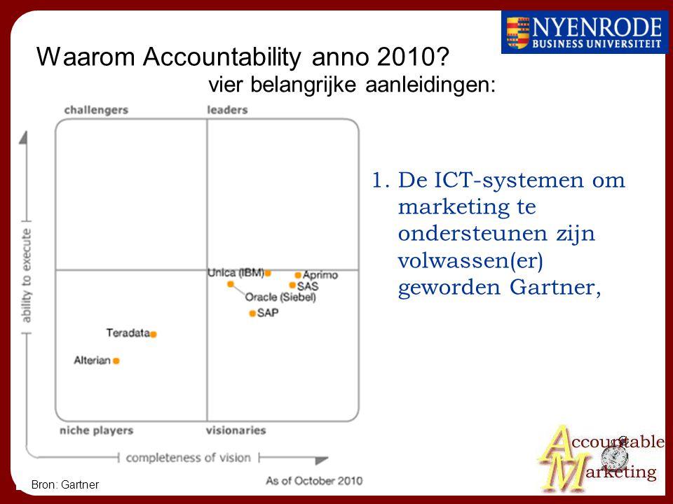 Waarom Accountability anno 2010? 1.De ICT-systemen om marketing te ondersteunen zijn volwassen(er) geworden Gartner, vier belangrijke aanleidingen: Br