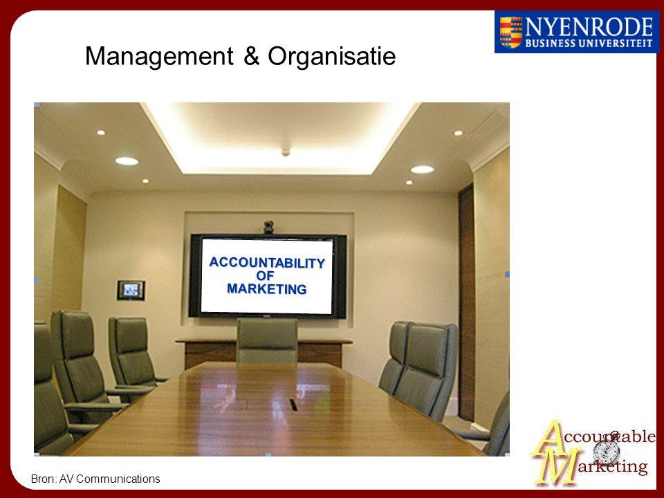 Management & Organisatie ACCOUNTABILITYOFMARKETING Bron: AV Communications