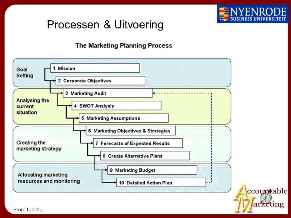 Processen & Uitvoering Bron: Tutor2u