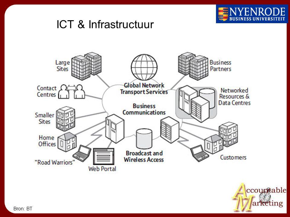 ICT & Infrastructuur Bron: BT