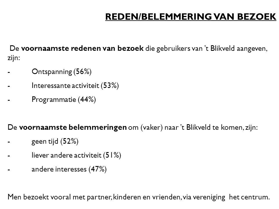 REDEN/BELEMMERING VAN BEZOEK De voornaamste redenen van bezoek die gebruikers van 't Blikveld aangeven, zijn: - Ontspanning (56%) - Interessante activiteit (53%) - Programmatie (44%) De voornaamste belemmeringen om (vaker) naar 't Blikveld te komen, zijn: - geen tijd (52%) - liever andere activiteit (51%) - andere interesses (47%) Men bezoekt vooral met partner, kinderen en vrienden, via vereniging het centrum.