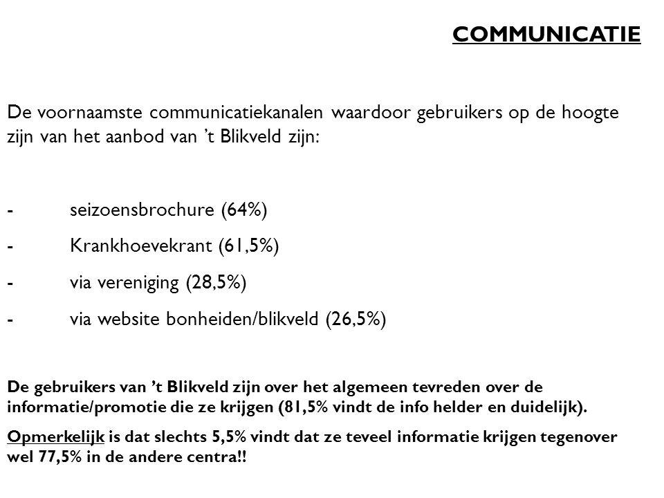 COMMUNICATIE De voornaamste communicatiekanalen waardoor gebruikers op de hoogte zijn van het aanbod van 't Blikveld zijn: - seizoensbrochure (64%) - Krankhoevekrant (61,5%) - via vereniging (28,5%) - via website bonheiden/blikveld (26,5%) De gebruikers van 't Blikveld zijn over het algemeen tevreden over de informatie/promotie die ze krijgen (81,5% vindt de info helder en duidelijk).
