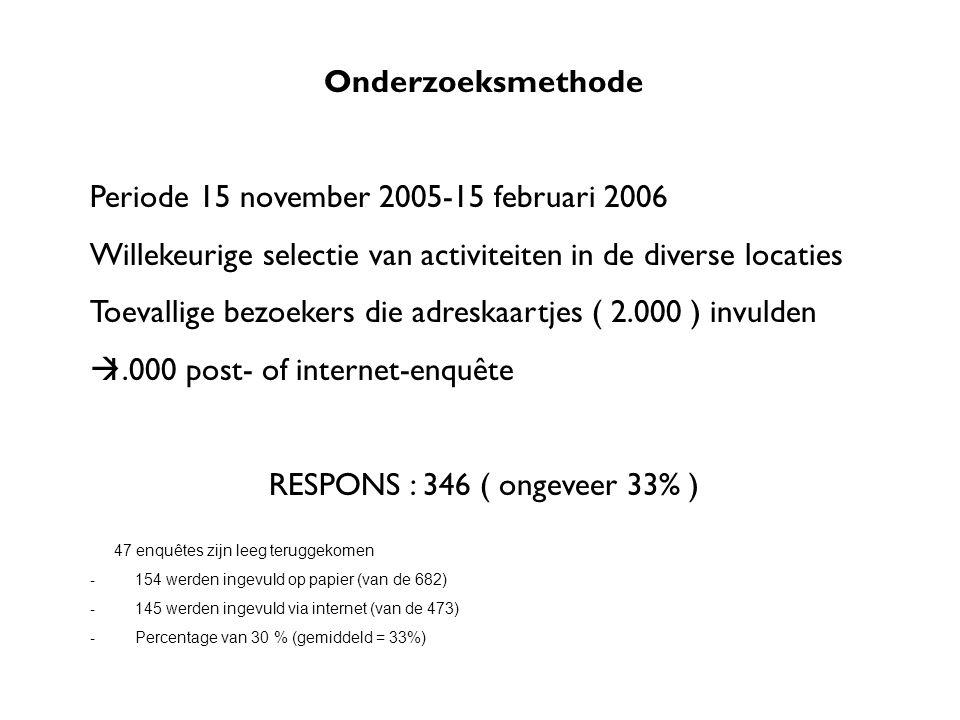 Onderzoeksmethode Periode 15 november 2005-15 februari 2006 Willekeurige selectie van activiteiten in de diverse locaties Toevallige bezoekers die adreskaartjes ( 2.000 ) invulden  1.000 post- of internet-enquête RESPONS : 346 ( ongeveer 33% ) 47 enquêtes zijn leeg teruggekomen - 154 werden ingevuld op papier (van de 682) - 145 werden ingevuld via internet (van de 473) - Percentage van 30 % (gemiddeld = 33%)