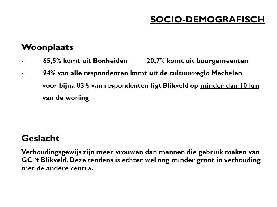 SOCIO-DEMOGRAFISCH Woonplaats - 65,5% komt uit Bonheiden 20,7% komt uit buurgemeenten - 94% van alle respondenten komt uit de cultuurregio Mechelen voor bijna 83% van respondenten ligt Blikveld op minder dan 10 km van de woning Geslacht Verhoudingsgewijs zijn meer vrouwen dan mannen die gebruik maken van GC 't Blikveld.