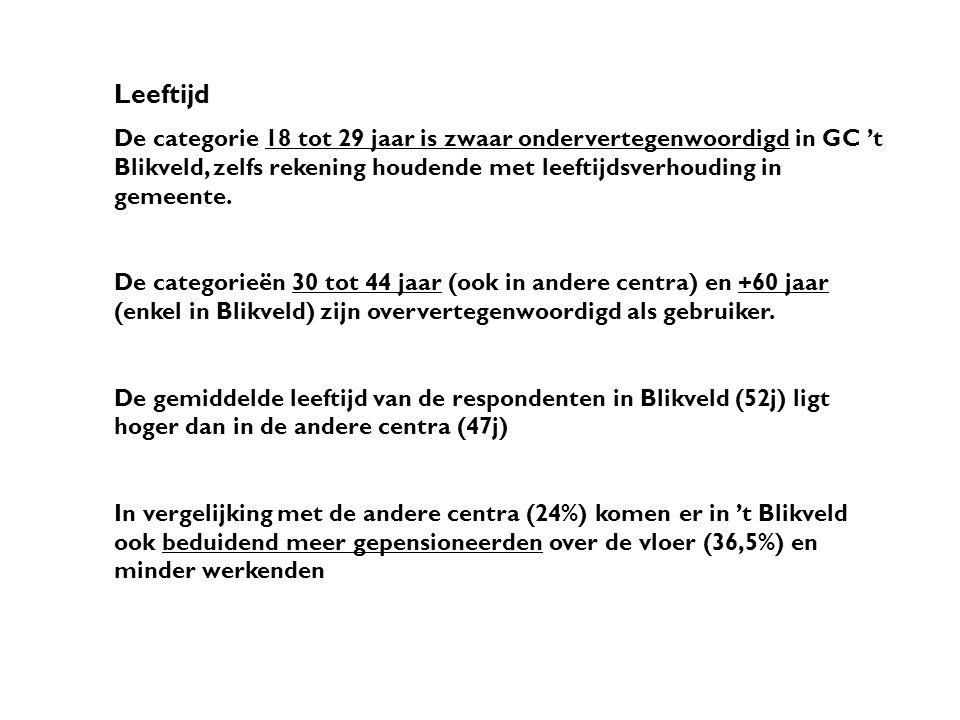 Leeftijd De categorie 18 tot 29 jaar is zwaar ondervertegenwoordigd in GC 't Blikveld, zelfs rekening houdende met leeftijdsverhouding in gemeente.