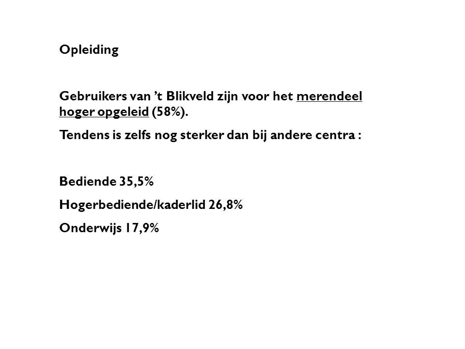Opleiding Gebruikers van 't Blikveld zijn voor het merendeel hoger opgeleid (58%).