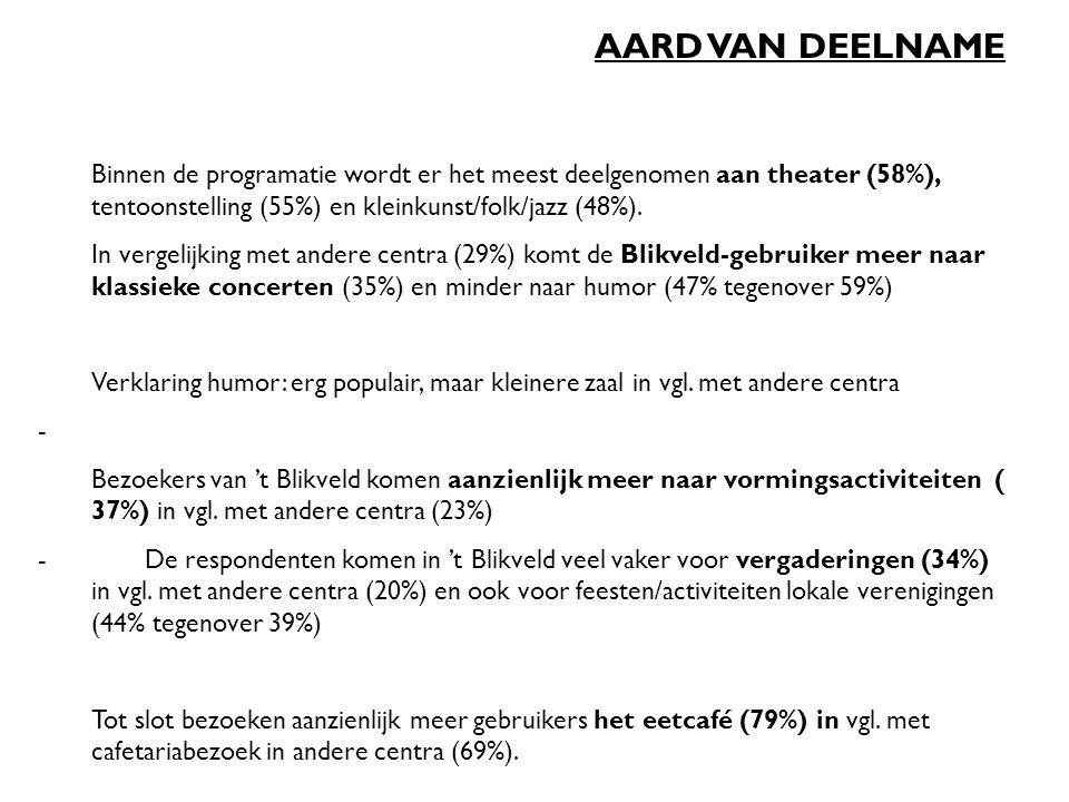 AARD VAN DEELNAME Binnen de programatie wordt er het meest deelgenomen aan theater (58%), tentoonstelling (55%) en kleinkunst/folk/jazz (48%).