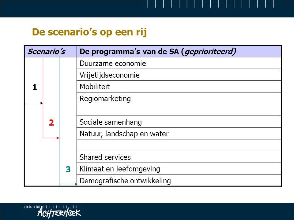 De scenario's op een rij Scenario'sDe programma's van de SA (geprioriteerd) 1 2 3 Duurzame economie Vrijetijdseconomie Mobiliteit Regiomarketing Sociale samenhang Natuur, landschap en water Shared services Klimaat en leefomgeving Demografische ontwikkeling