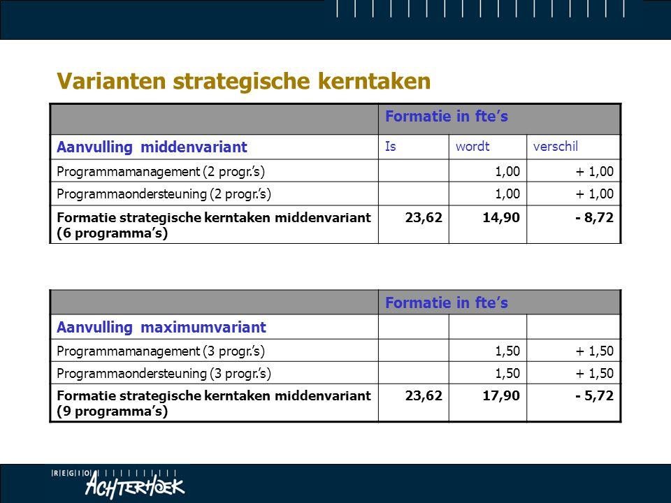 Varianten strategische kerntaken Formatie in fte's Aanvulling middenvariant Iswordtverschil Programmamanagement (2 progr.'s)1,00+ 1,00 Programmaondersteuning (2 progr.'s)1,00+ 1,00 Formatie strategische kerntaken middenvariant (6 programma's) 23,6214,90- 8,72 Formatie in fte's Aanvulling maximumvariant Programmamanagement (3 progr.'s)1,50+ 1,50 Programmaondersteuning (3 progr.'s)1,50+ 1,50 Formatie strategische kerntaken middenvariant (9 programma's) 23,6217,90- 5,72