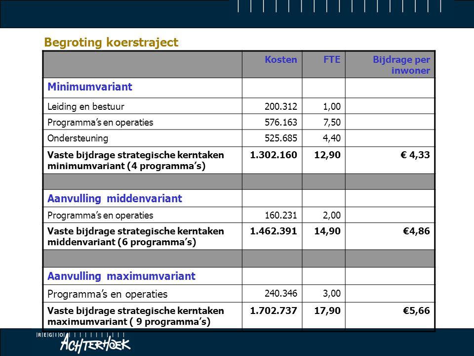 Begroting koerstraject KostenFTEBijdrage per inwoner Minimumvariant Leiding en bestuur200.3121,00 Programma's en operaties576.1637,50 Ondersteuning525.6854,40 Vaste bijdrage strategische kerntaken minimumvariant (4 programma's) 1.302.16012,90€ 4,33 Aanvulling middenvariant Programma's en operaties160.2312,00 Vaste bijdrage strategische kerntaken middenvariant (6 programma's) 1.462.39114,90€4,86 Aanvulling maximumvariant Programma's en operaties 240.346 3,00 Vaste bijdrage strategische kerntaken maximumvariant ( 9 programma's) 1.702.73717,90€5,66