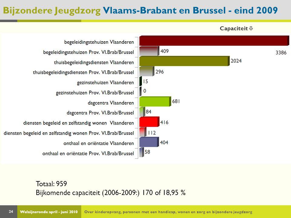 Welzijnsronde april - juni 2010Over kinderopvang, personen met een handicap, wonen en zorg en bijzondere jeugdzorg 24 Bijzondere Jeugdzorg Vlaams-Brabant en Brussel - eind 2009 Totaal: 959 Bijkomende capaciteit (2006-2009:) 170 of 18,95 % Capaciteit 