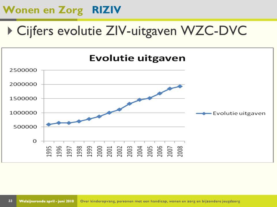 Welzijnsronde april - juni 2010Over kinderopvang, personen met een handicap, wonen en zorg en bijzondere jeugdzorg 33 Wonen en Zorg RIZIV  Cijfers evolutie ZIV-uitgaven WZC-DVC