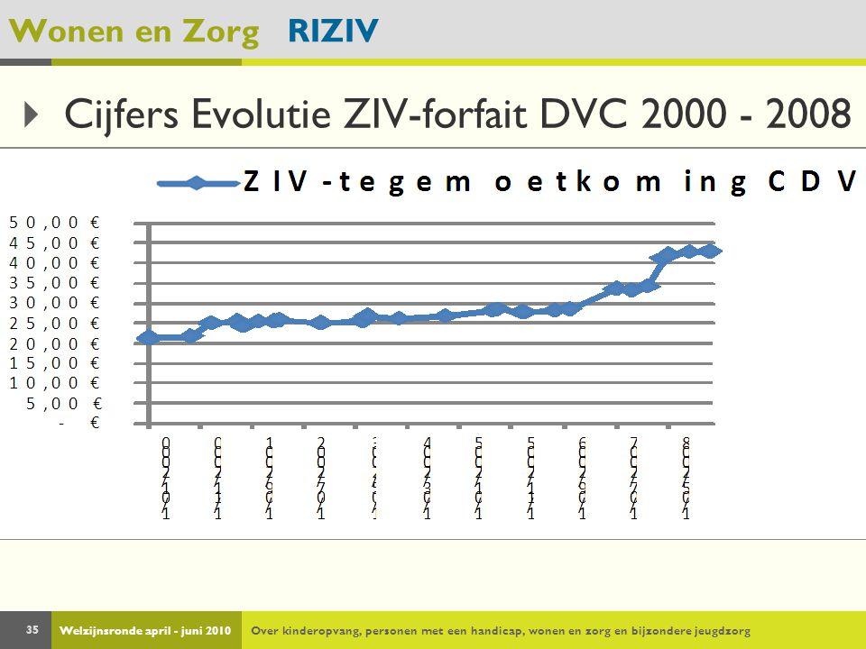 Welzijnsronde april - juni 2010Over kinderopvang, personen met een handicap, wonen en zorg en bijzondere jeugdzorg 35 Wonen en Zorg RIZIV  Cijfers Evolutie ZIV-forfait DVC 2000 - 2008