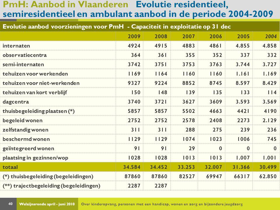 Welzijnsronde april - juni 2010Over kinderopvang, personen met een handicap, wonen en zorg en bijzondere jeugdzorg 40 PmH: Aanbod in Vlaanderen Evolutie residentieel, semiresidentieel en ambulant aanbod in de periode 2004-2009 Evolutie aanbod voorzieningen voor PmH - Capaciteit in exploitatie op 31 dec 200920082007200620052004 internaten49244915488348614.8554.858 observatiecentra364361355352337332 semi-internaten37423751375337633.7443.727 tehuizen voor werkenden116911641160 1.1611.169 tehuizen voor niet-werkenden93279224885287458.5978.429 tehuizen van kort verblijf150148139135133114 dagcentra37403721362736093.5933.569 thuisbegeleiding plaatsen (*)5857 5502466344214190 begeleid wonen2752 2578240822732.129 zelfstandig wonen311 288275239236 beschermd wonen1129 107410231006745 geïntegreerd wonen91 29000 plaatsing in gezinnen/wop1028 1013 1.0071.001 totaal34.58434.45233.25332.00731.36630.499 (*) thuisbegeleiding (begeleidingen)87860 82527699476631762.850 (**) trajectbegeleiding (begeleidingen)2287