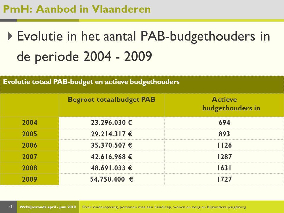 Welzijnsronde april - juni 2010Over kinderopvang, personen met een handicap, wonen en zorg en bijzondere jeugdzorg 41 PmH: Aanbod in Vlaanderen  Evolutie in het aantal PAB-budgethouders in de periode 2004 - 2009 Evolutie totaal PAB-budget en actieve budgethouders Begroot totaalbudget PABActieve budgethouders in 200423.296.030 €694 200529.214.317 €893 200635.370.507 €1126 200742.616.968 €1287 200848.691.033 €1631 200954.758.400 €1727
