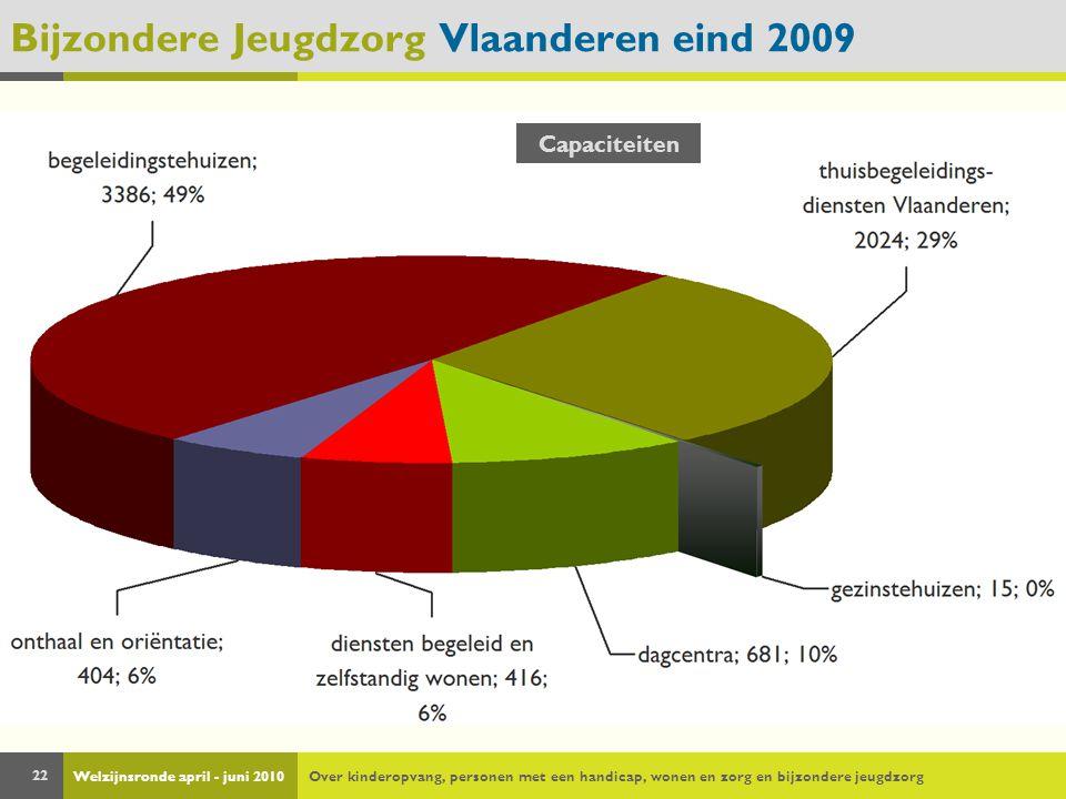 Welzijnsronde april - juni 2010Over kinderopvang, personen met een handicap, wonen en zorg en bijzondere jeugdzorg 22 Bijzondere Jeugdzorg Vlaanderen eind 2009 Capaciteiten