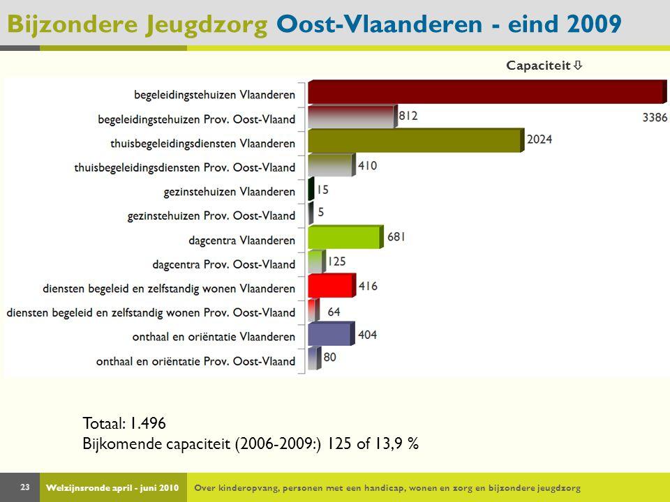 Welzijnsronde april - juni 2010Over kinderopvang, personen met een handicap, wonen en zorg en bijzondere jeugdzorg 23 Bijzondere Jeugdzorg Oost-Vlaanderen - eind 2009 Totaal: 1.496 Bijkomende capaciteit (2006-2009:) 125 of 13,9 % Capaciteit 