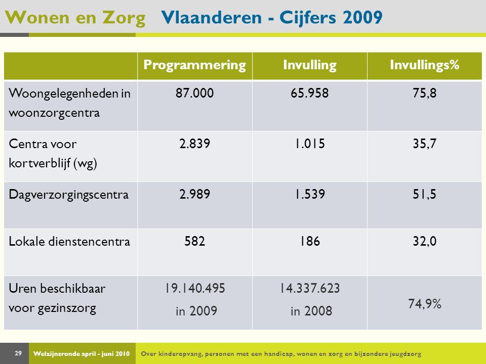 Welzijnsronde april - juni 2010Over kinderopvang, personen met een handicap, wonen en zorg en bijzondere jeugdzorg 29 Wonen en Zorg Vlaanderen - Cijfers 2009 ProgrammeringInvullingInvullings% Woongelegenheden in woonzorgcentra 87.00065.95875,8 Centra voor kortverblijf (wg) 2.8391.01535,7 Dagverzorgingscentra2.9891.53951,5 Lokale dienstencentra58218632,0 Uren beschikbaar voor gezinszorg 19.140.495 in 2009 14.337.623 in 2008 74,9%