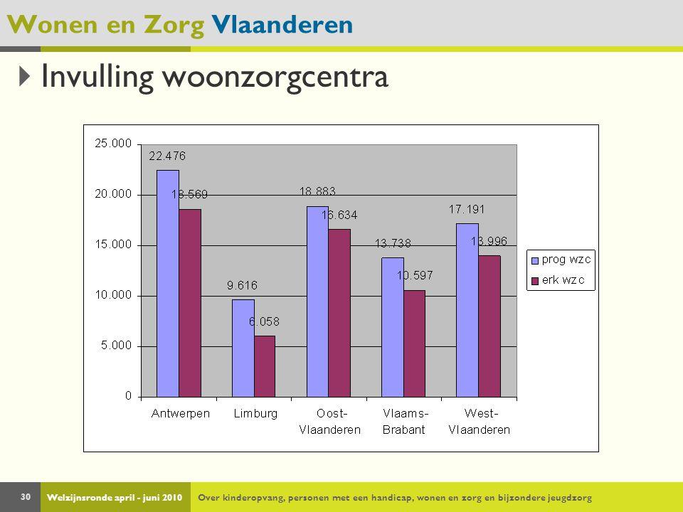 Welzijnsronde april - juni 2010Over kinderopvang, personen met een handicap, wonen en zorg en bijzondere jeugdzorg 30 Wonen en Zorg Vlaanderen  Invul