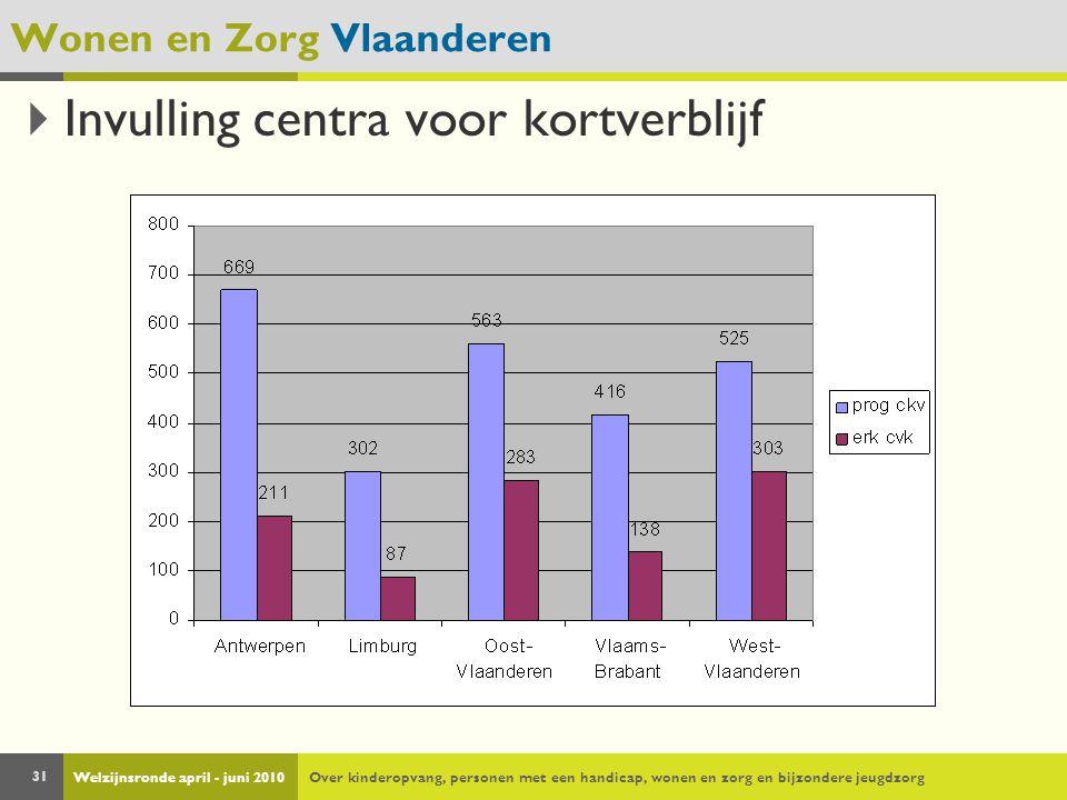 Welzijnsronde april - juni 2010Over kinderopvang, personen met een handicap, wonen en zorg en bijzondere jeugdzorg 31 Wonen en Zorg Vlaanderen  Invul