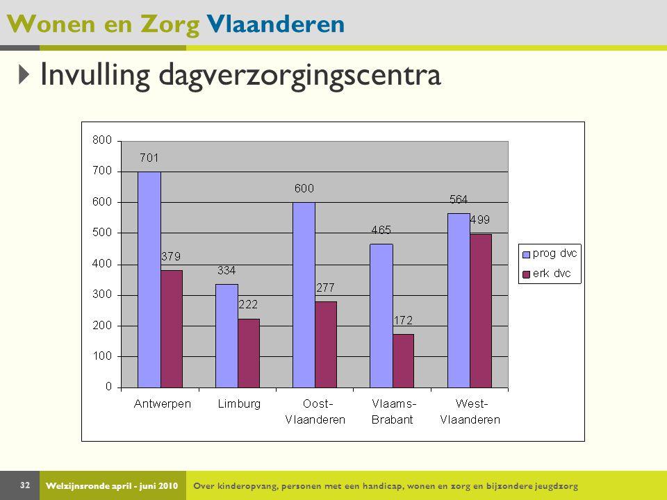 Welzijnsronde april - juni 2010Over kinderopvang, personen met een handicap, wonen en zorg en bijzondere jeugdzorg 32 Wonen en Zorg Vlaanderen  Invul