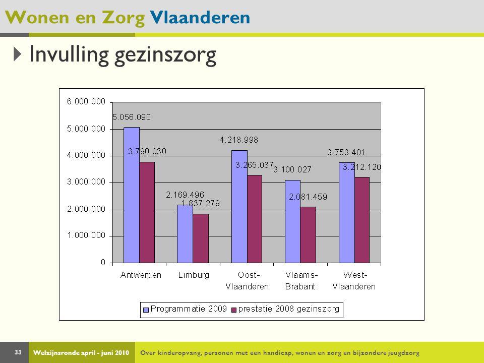 Welzijnsronde april - juni 2010Over kinderopvang, personen met een handicap, wonen en zorg en bijzondere jeugdzorg 33 Wonen en Zorg Vlaanderen  Invul