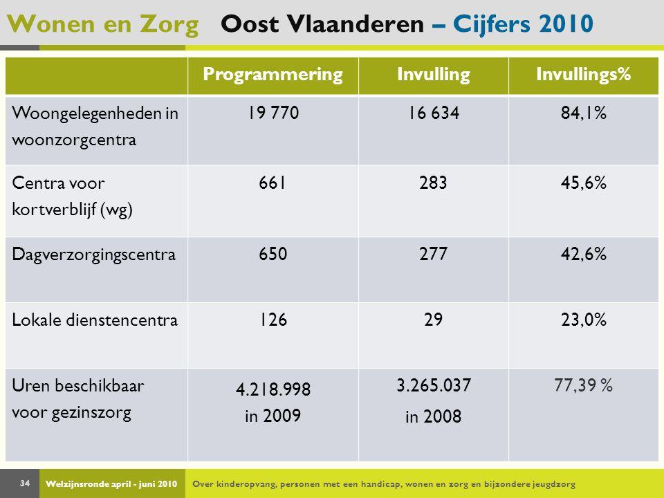 Welzijnsronde april - juni 2010Over kinderopvang, personen met een handicap, wonen en zorg en bijzondere jeugdzorg 34 Wonen en Zorg Oost Vlaanderen –