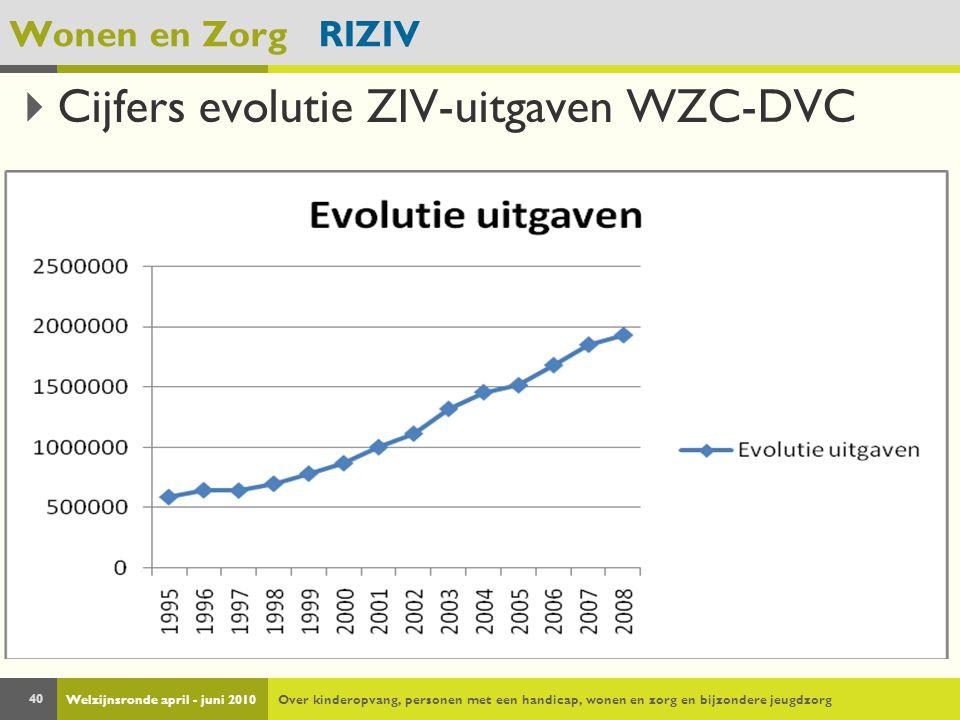 Welzijnsronde april - juni 2010Over kinderopvang, personen met een handicap, wonen en zorg en bijzondere jeugdzorg 40 Wonen en Zorg RIZIV  Cijfers evolutie ZIV-uitgaven WZC-DVC