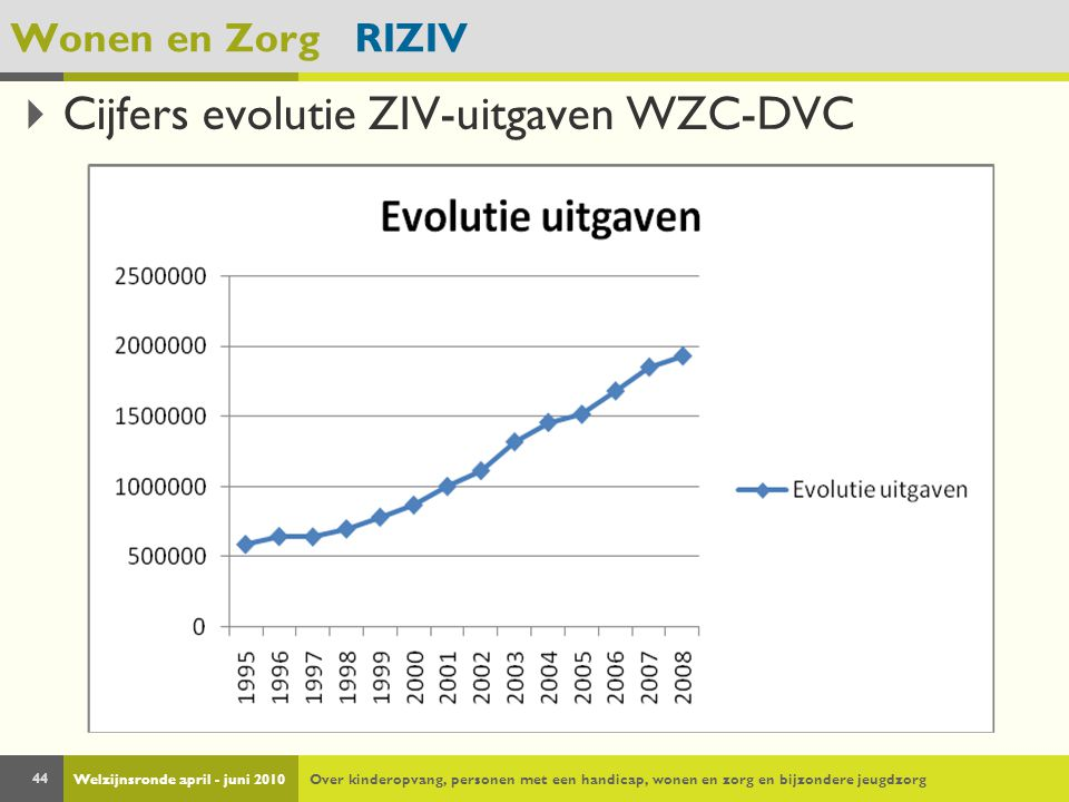 Welzijnsronde april - juni 2010Over kinderopvang, personen met een handicap, wonen en zorg en bijzondere jeugdzorg 44 Wonen en Zorg RIZIV  Cijfers evolutie ZIV-uitgaven WZC-DVC