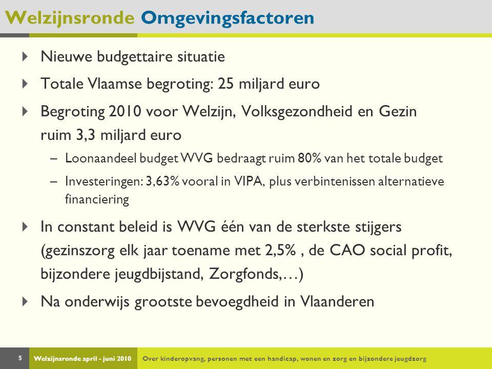 Welzijnsronde april - juni 2010Over kinderopvang, personen met een handicap, wonen en zorg en bijzondere jeugdzorg 5  Nieuwe budgettaire situatie  Totale Vlaamse begroting: 25 miljard euro  Begroting 2010 voor Welzijn, Volksgezondheid en Gezin ruim 3,3 miljard euro –Loonaandeel budget WVG bedraagt ruim 80% van het totale budget –Investeringen: 3,63% vooral in VIPA, plus verbintenissen alternatieve financiering  In constant beleid is WVG één van de sterkste stijgers (gezinszorg elk jaar toename met 2,5%, de CAO social profit, bijzondere jeugdbijstand, Zorgfonds,…)  Na onderwijs grootste bevoegdheid in Vlaanderen Welzijnsronde Omgevingsfactoren