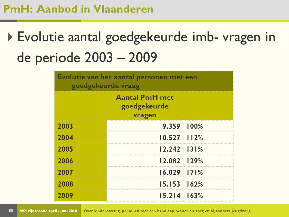 Welzijnsronde april - juni 2010Over kinderopvang, personen met een handicap, wonen en zorg en bijzondere jeugdzorg 50 PmH: Aanbod in Vlaanderen  Evolutie aantal goedgekeurde imb- vragen in de periode 2003 – 2009 Evolutie van het aantal personen met een goedgekeurde vraag Aantal PmH met goedgekeurde vragen 20039.359100% 200410.527112% 200512.242131% 200612.082129% 200716.029171% 200815.153162% 200915.214163%