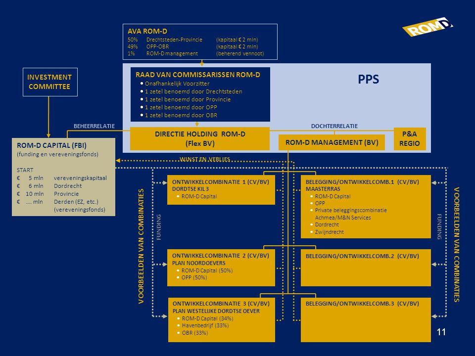 WINST EN VERLIES VOORBEELDEN VAN COMBINATIES AVA ROM-D 50%Drechtsteden - Provincie(kapitaal € 2 mln) 49%OPP-OBR(kapitaal € 2 mln) 1%ROM-D management (