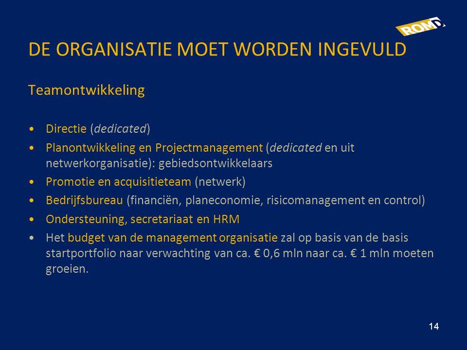 DE ORGANISATIE MOET WORDEN INGEVULD Teamontwikkeling •Directie (dedicated) •Planontwikkeling en Projectmanagement (dedicated en uit netwerkorganisatie