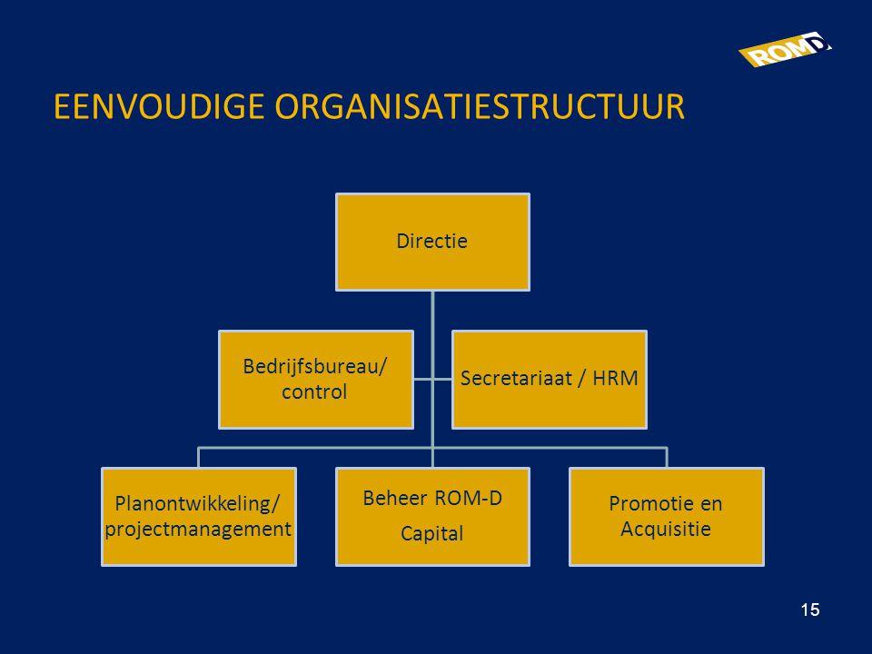 EENVOUDIGE ORGANISATIESTRUCTUUR Directie Planontwikkeling/ projectmanagement Beheer ROM-D Capital Promotie en Acquisitie Bedrijfsbureau/ control Secre