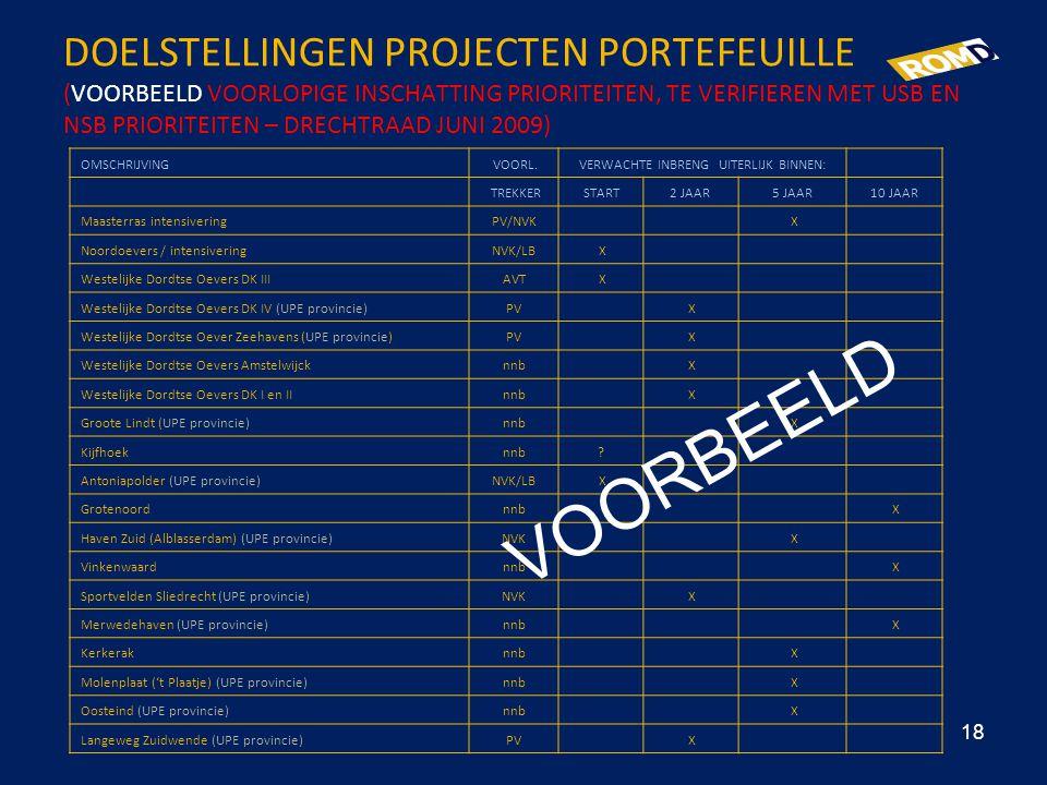 DOELSTELLINGEN PROJECTEN PORTEFEUILLE (VOORBEELD VOORLOPIGE INSCHATTING PRIORITEITEN, TE VERIFIEREN MET USB EN NSB PRIORITEITEN – DRECHTRAAD JUNI 2009