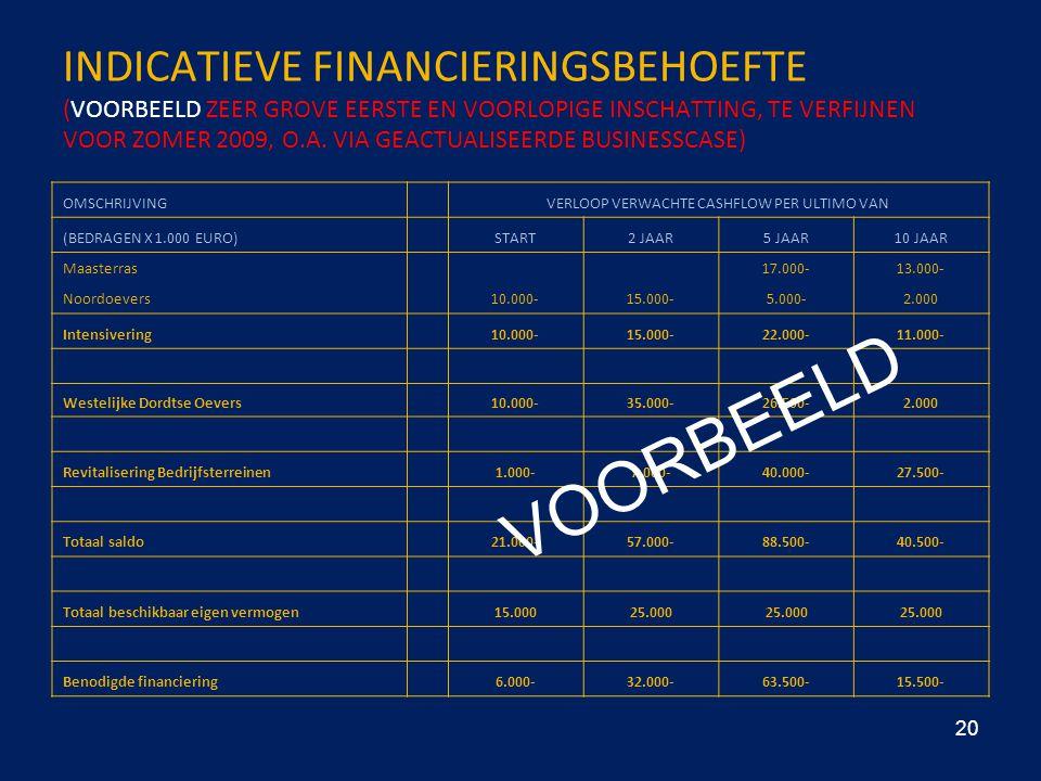 INDICATIEVE FINANCIERINGSBEHOEFTE (VOORBEELD ZEER GROVE EERSTE EN VOORLOPIGE INSCHATTING, TE VERFIJNEN VOOR ZOMER 2009, O.A. VIA GEACTUALISEERDE BUSIN