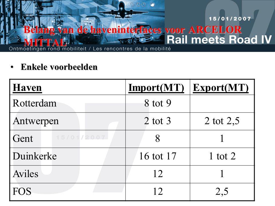 Belang van de haveninterfaces voor ARCELOR MITTAL •Enkele voorbeelden HavenImport(MT)Export(MT) Rotterdam8 tot 9 Antwerpen2 tot 32 tot 2,5 Gent81 Duinkerke16 tot 171 tot 2 Aviles121 FOS122,5