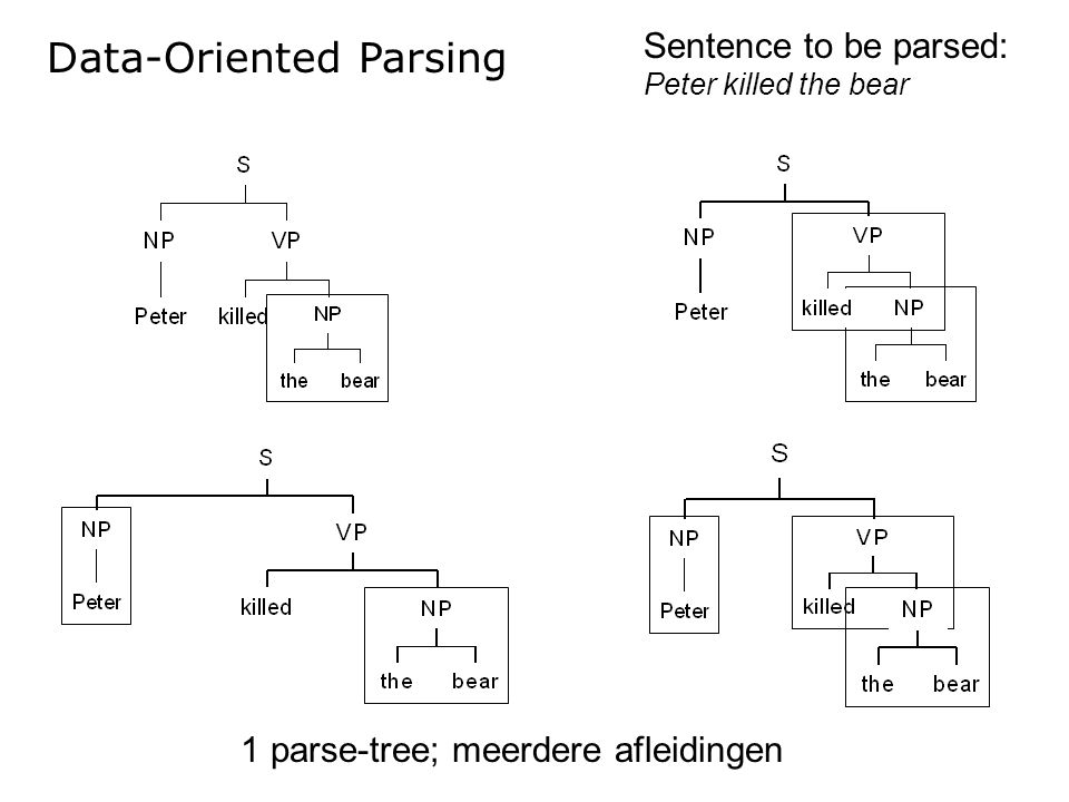 Sentence to be parsed: Peter killed the bear 1 parse-tree; meerdere afleidingen Data-Oriented Parsing