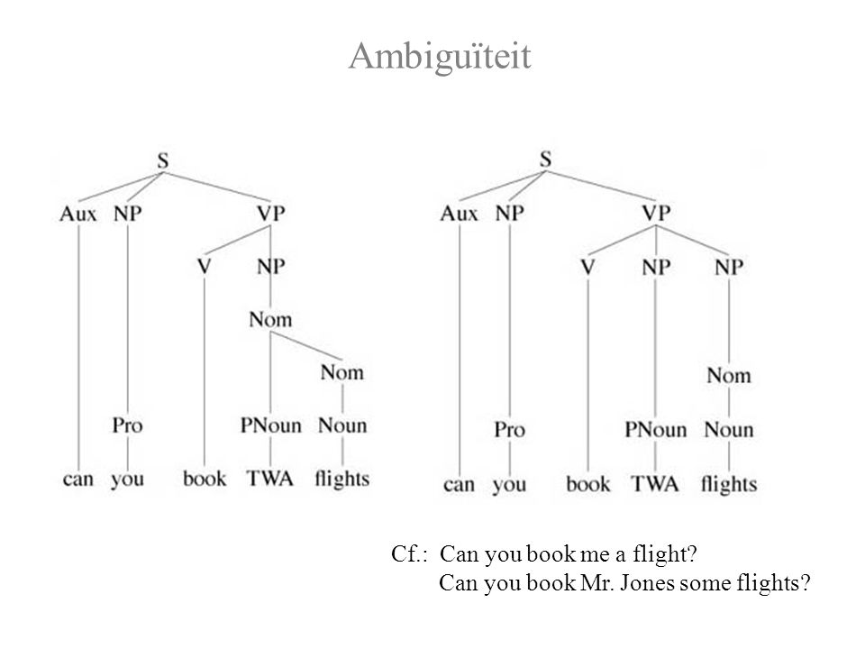 Kans op een zin = Som van de kansen van de verschillende bomen van die zin.