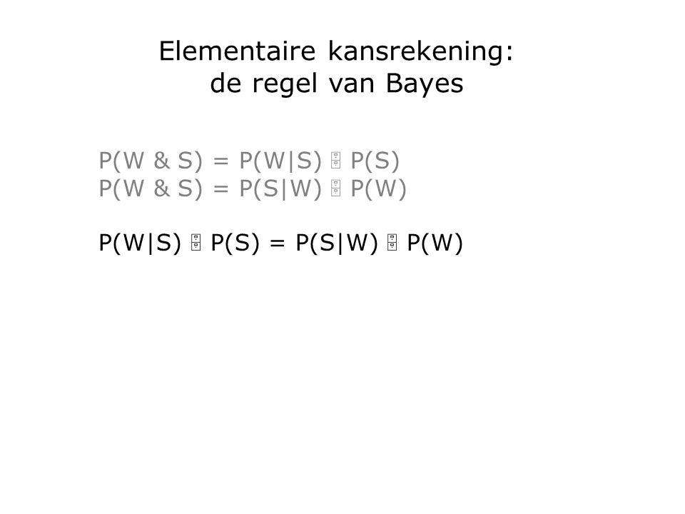 Elementaire kansrekening: de regel van Bayes P(W & S) = P(W|S)  P(S) P(W & S) = P(S|W)  P(W) P(W|S)  P(S) = P(S|W)  P(W)