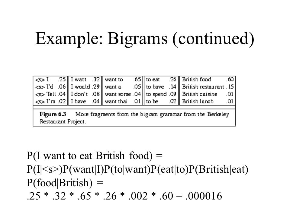 Example: Bigrams (continued) P(I want to eat British food) = P(I| )P(want|I)P(to|want)P(eat|to)P(British|eat) P(food|British) =.25 *.32 *.65 *.26 *.002 *.60 =