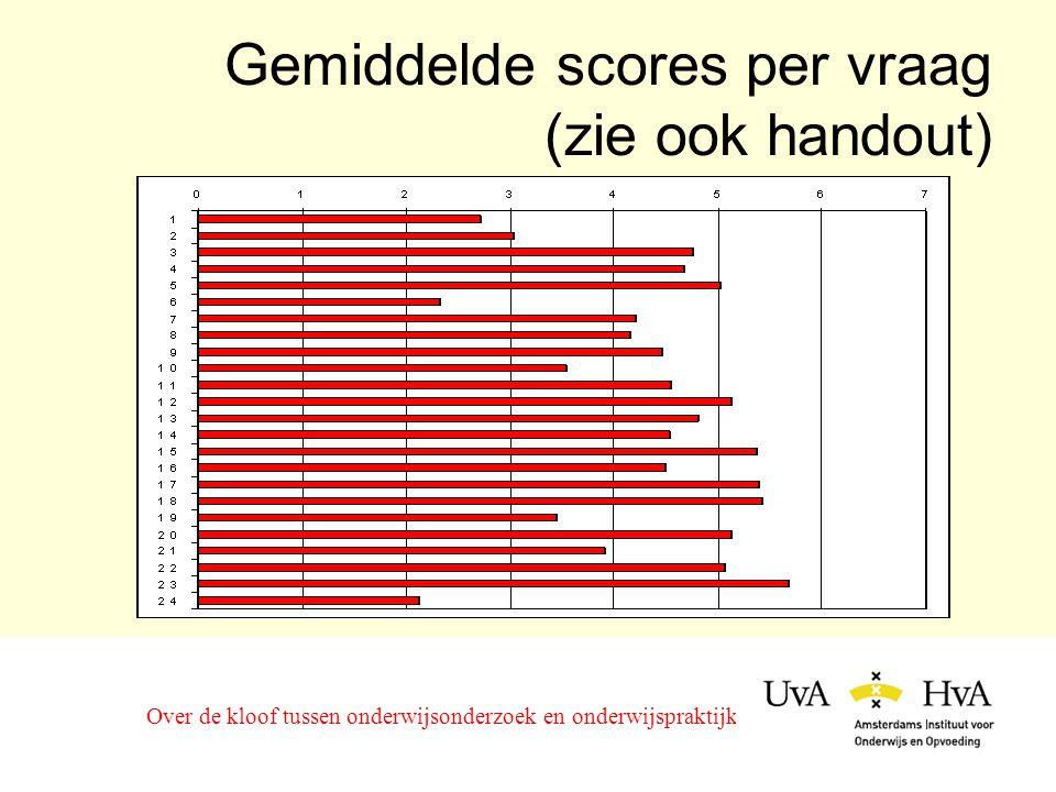 Gemiddelde scores per vraag (zie ook handout) Over de kloof tussen onderwijsonderzoek en onderwijspraktijk