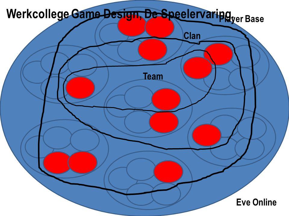Eve Online Werkcollege Game Design, De Speelervaring. Clan Team Player Base
